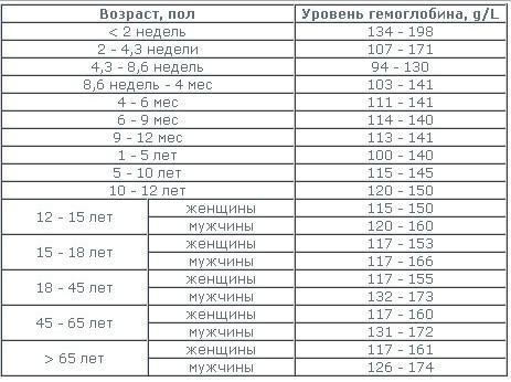 nizkii gemoglobin 2 www.u-children.ru